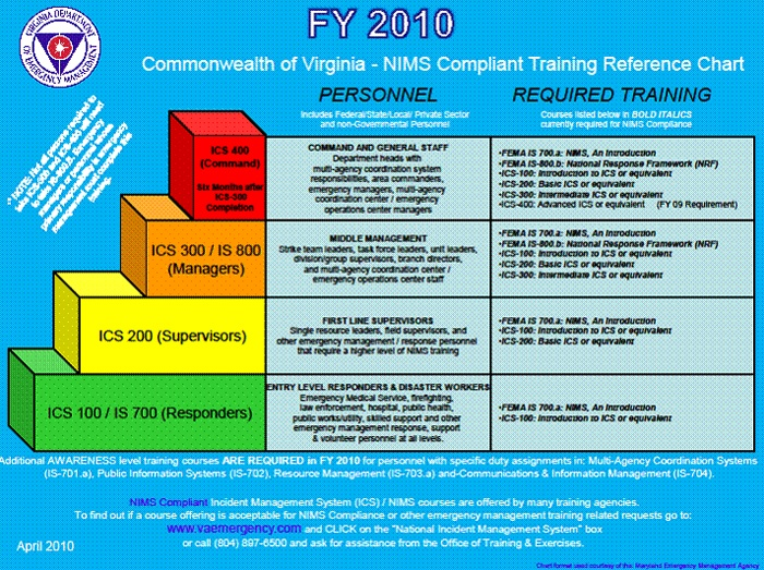 nims-compliant-training-reference-chart