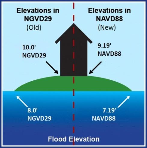 Flood Elevation Certificates Accomack County